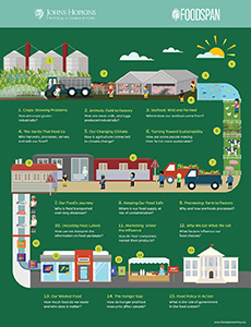 Thumbnail of Infographic: Mapping the Food System